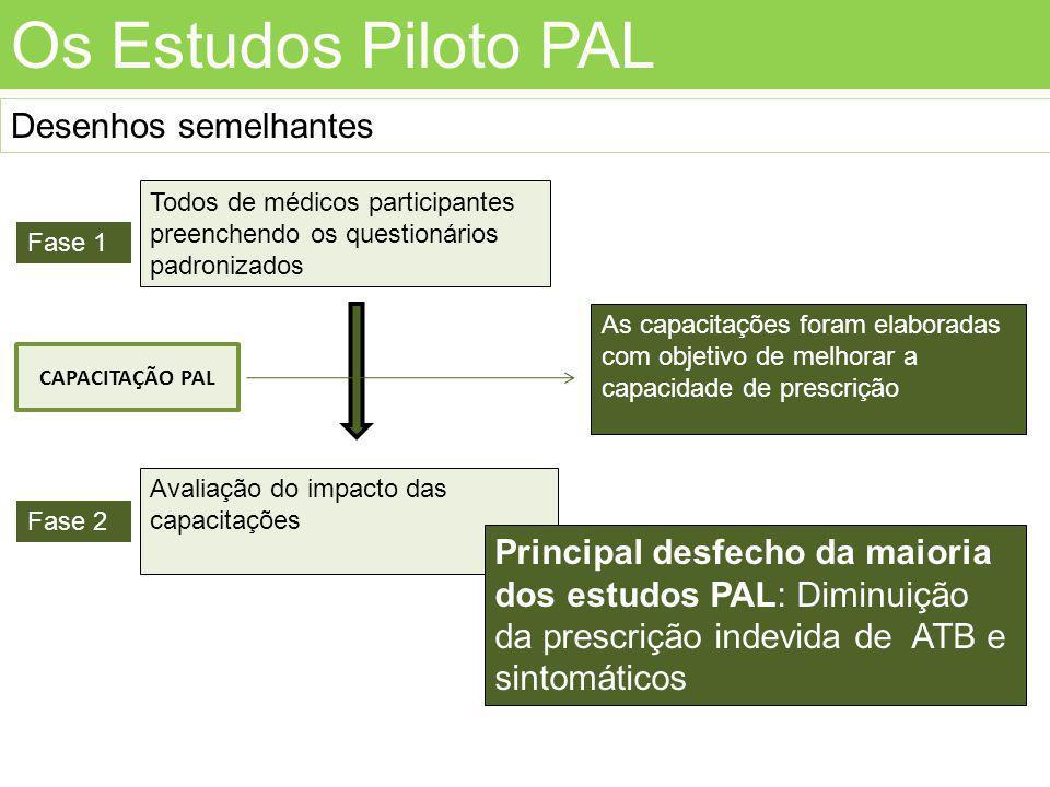 Os Estudos Piloto PAL Desenhos semelhantes