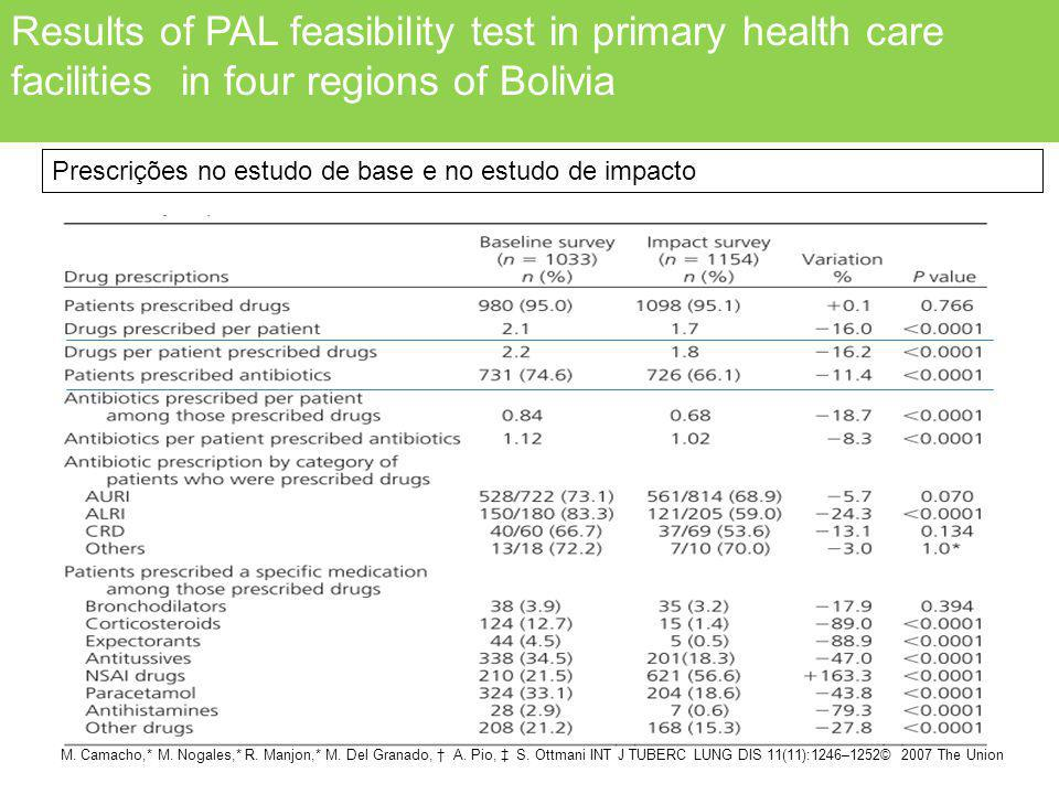 Results of PAL feasibility test in primary health care facilities in four regions of Bolivia