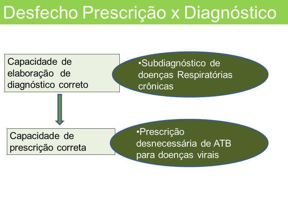 Desfecho Prescrição x Diagnóstico