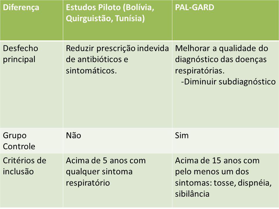 Diferença Estudos Piloto (Bolívia, Quirguistão, Tunísia) PAL-GARD. Desfecho principal. Reduzir prescrição indevida de antibióticos e sintomáticos.