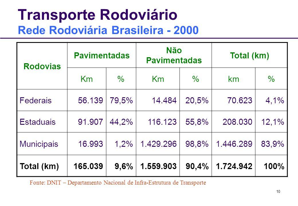 Transporte Rodoviário Rede Rodoviária Brasileira - 2000