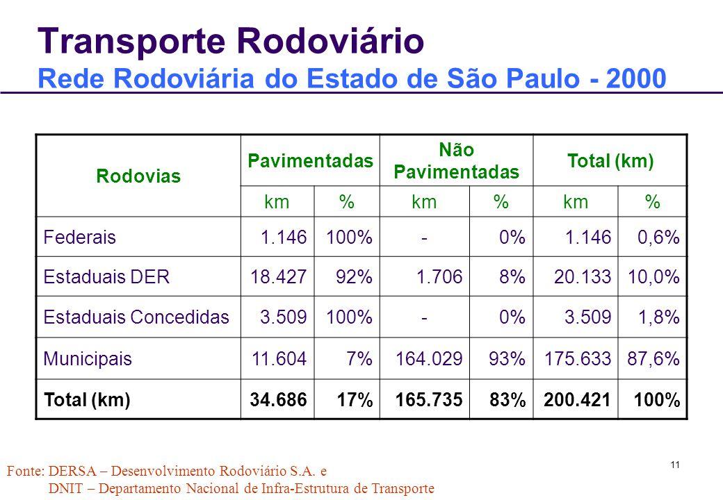 Transporte Rodoviário Rede Rodoviária do Estado de São Paulo - 2000