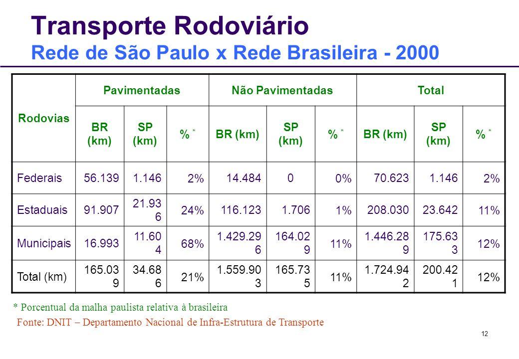 Transporte Rodoviário Rede de São Paulo x Rede Brasileira - 2000