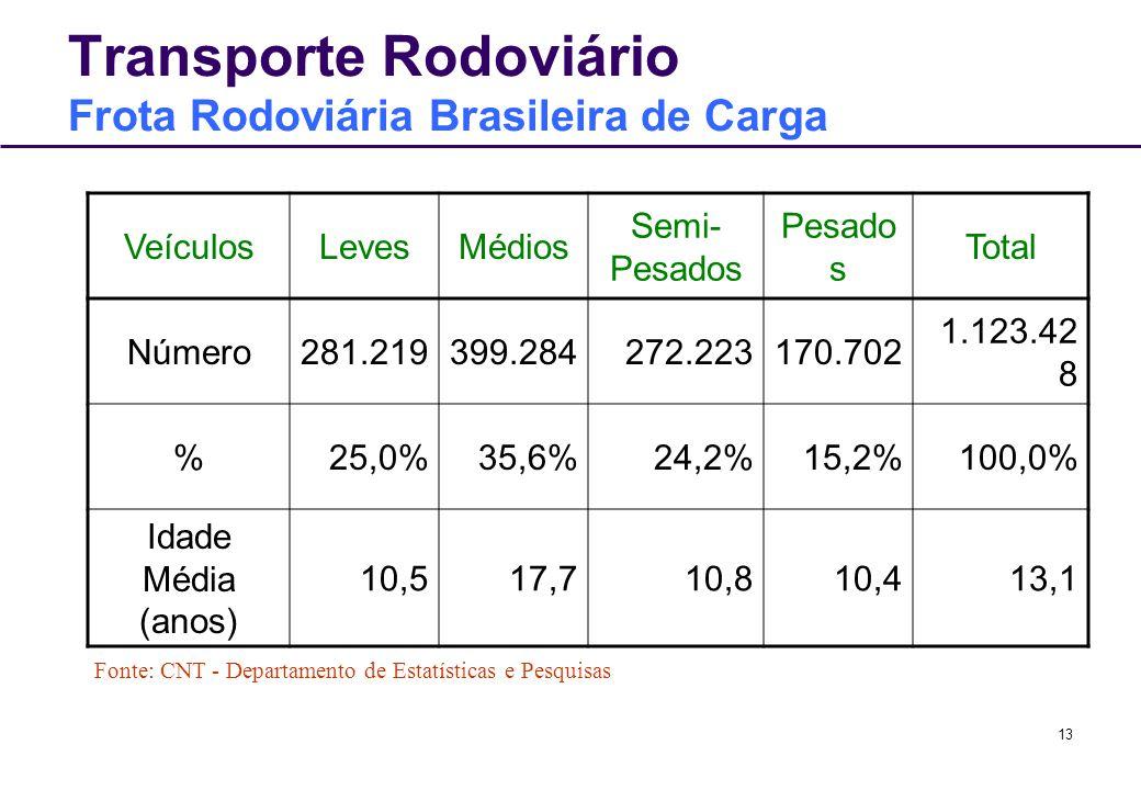 Transporte Rodoviário Frota Rodoviária Brasileira de Carga