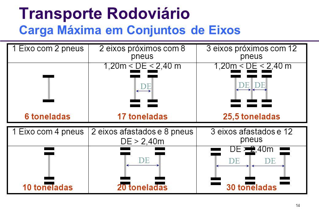 Transporte Rodoviário Carga Máxima em Conjuntos de Eixos