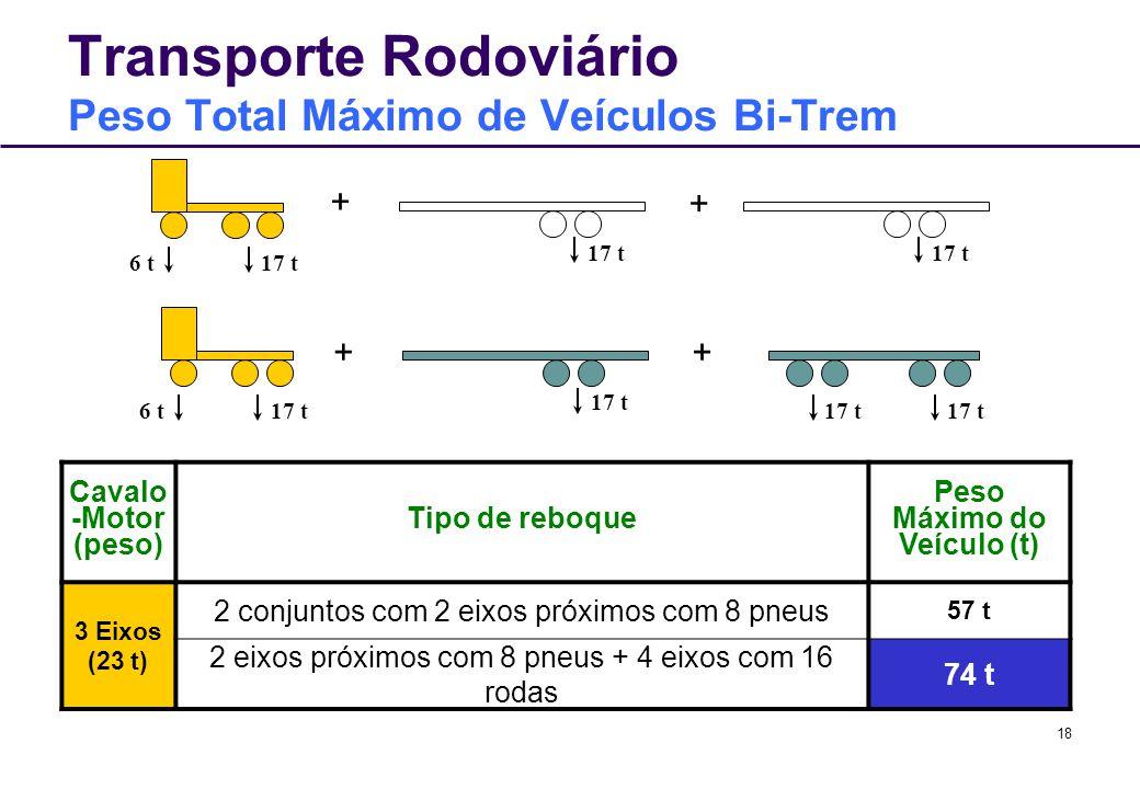 Transporte Rodoviário Peso Total Máximo de Veículos Bi-Trem