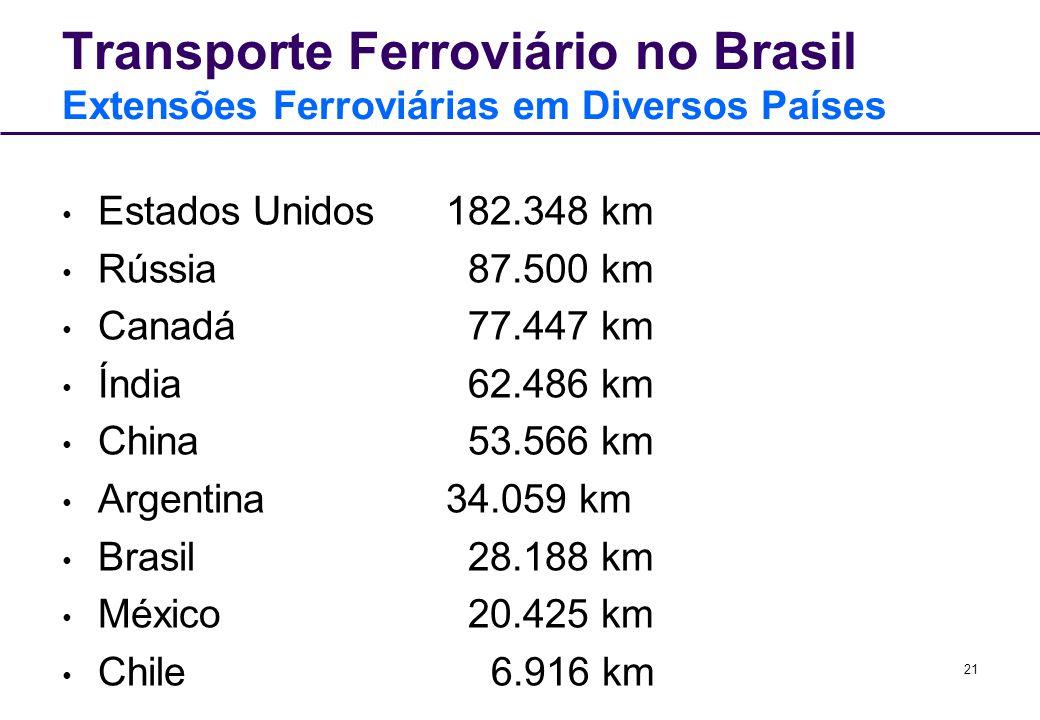 Transporte Ferroviário no Brasil Extensões Ferroviárias em Diversos Países