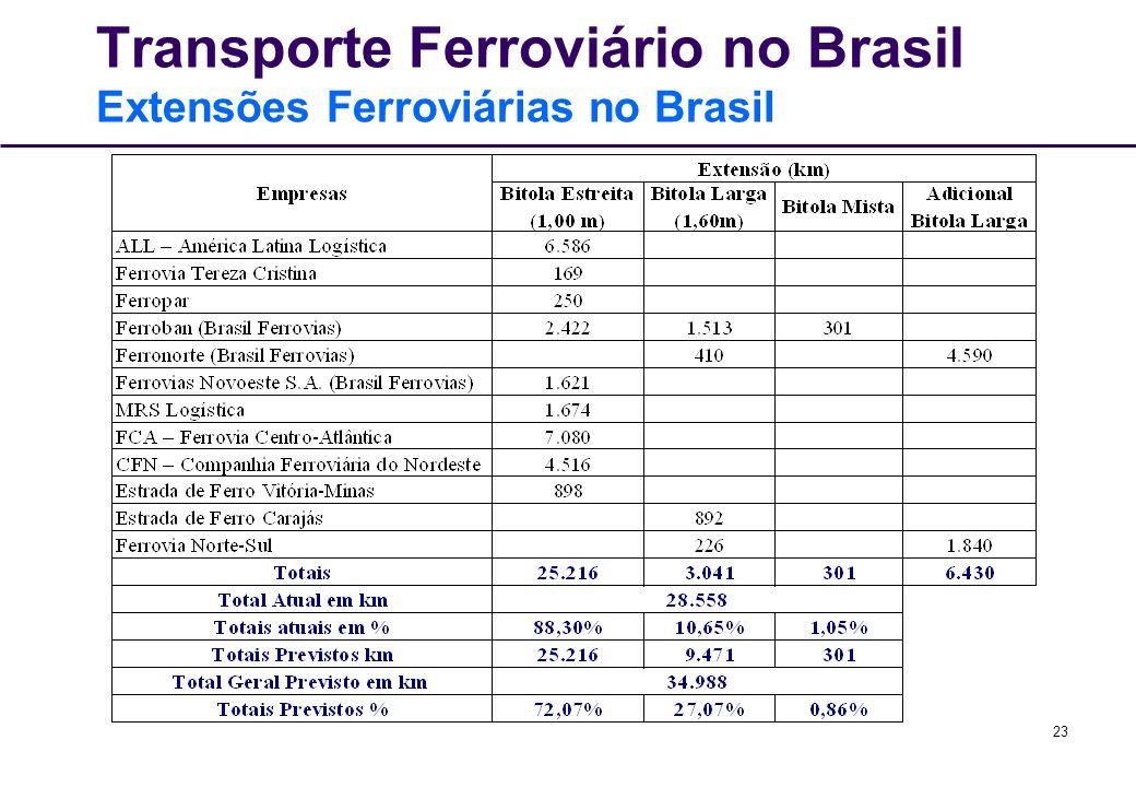 Transporte Ferroviário no Brasil Extensões Ferroviárias no Brasil