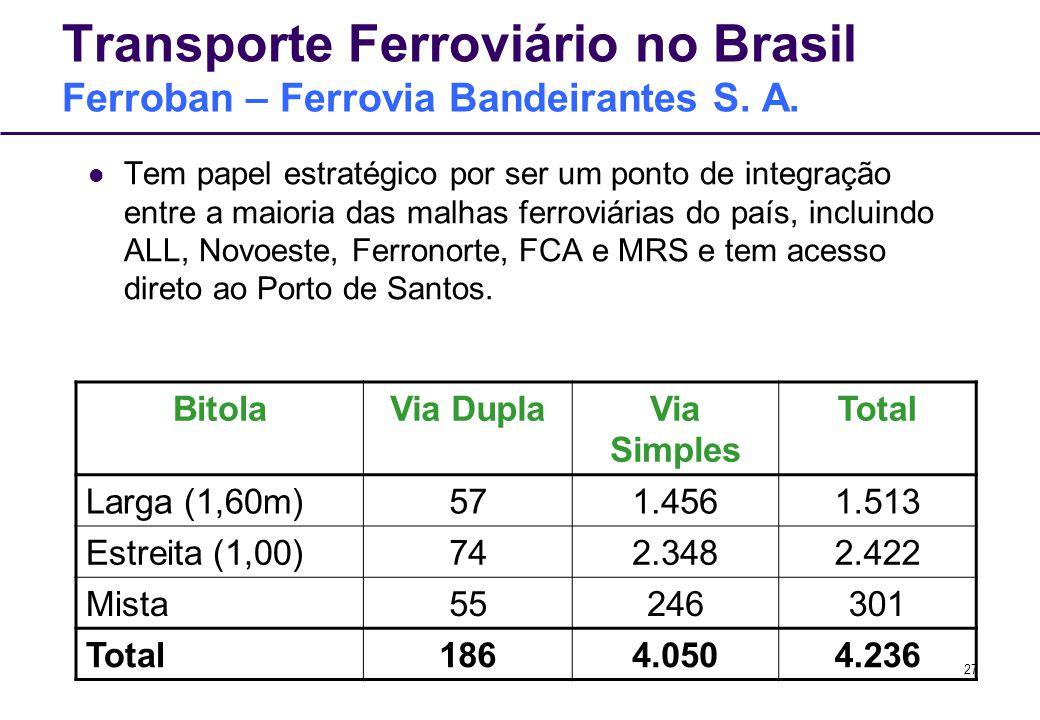 Transporte Ferroviário no Brasil Ferroban – Ferrovia Bandeirantes S. A.