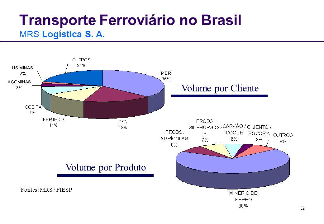 Transporte Ferroviário no Brasil MRS Logística S. A.
