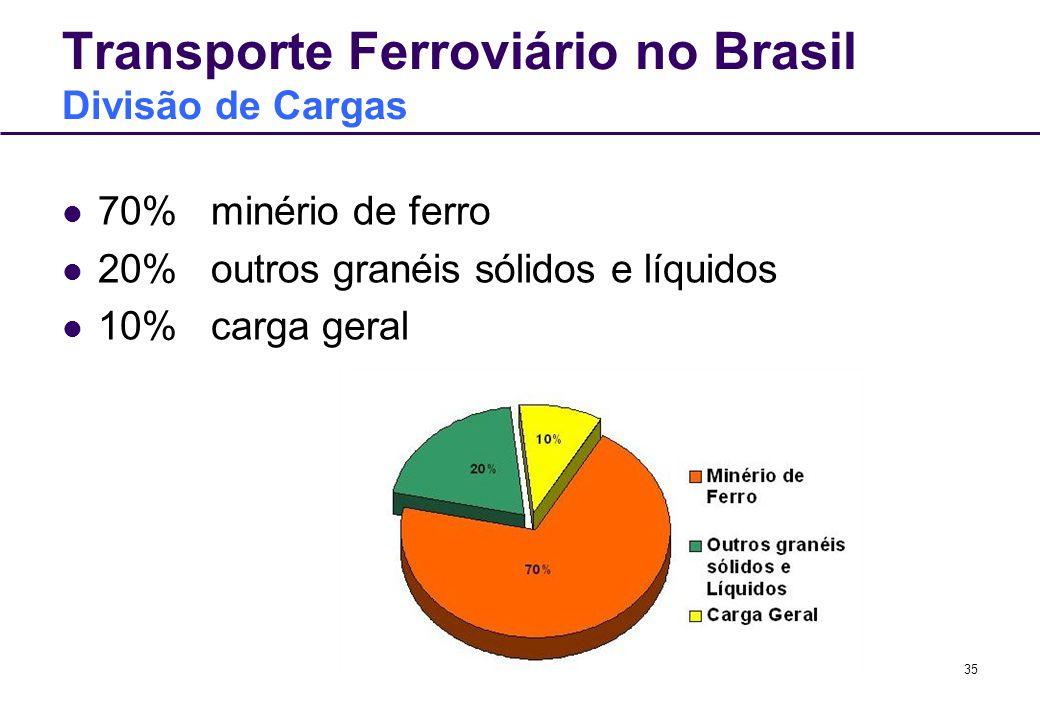 Transporte Ferroviário no Brasil Divisão de Cargas