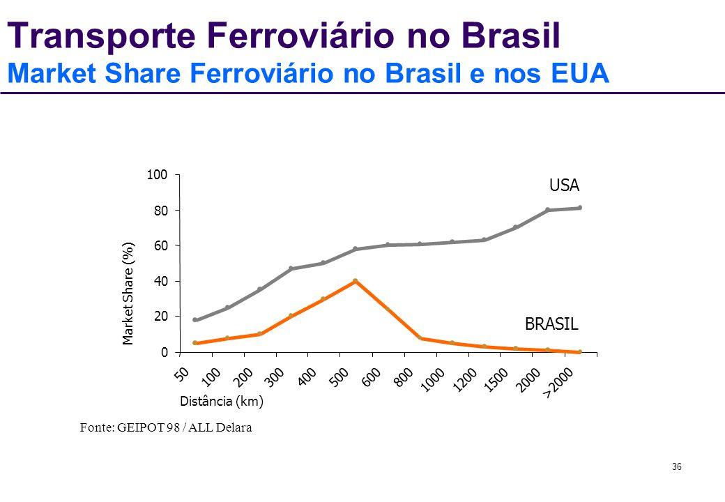 Transporte Ferroviário no Brasil Market Share Ferroviário no Brasil e nos EUA