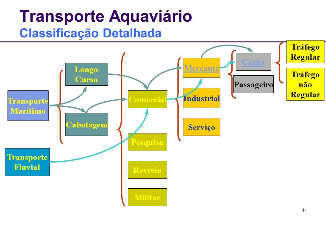 Transporte Aquaviário Classificação Detalhada