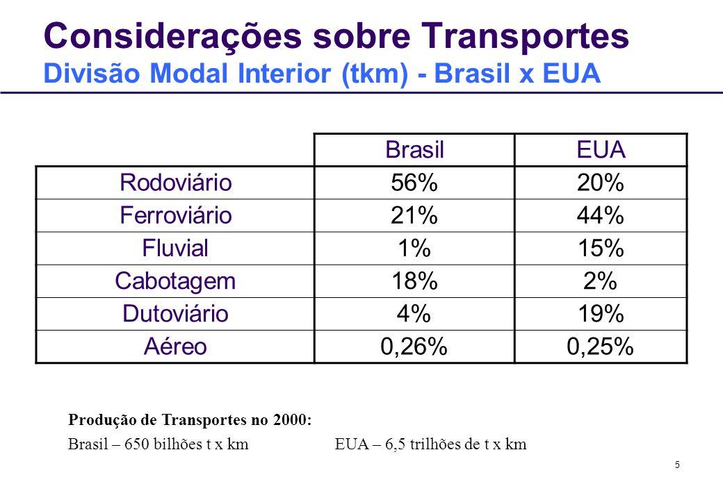 Considerações sobre Transportes Divisão Modal Interior (tkm) - Brasil x EUA