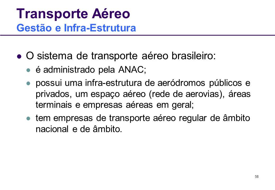 Transporte Aéreo Gestão e Infra-Estrutura