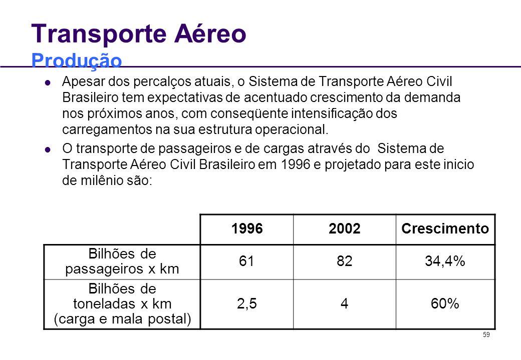 Transporte Aéreo Produção