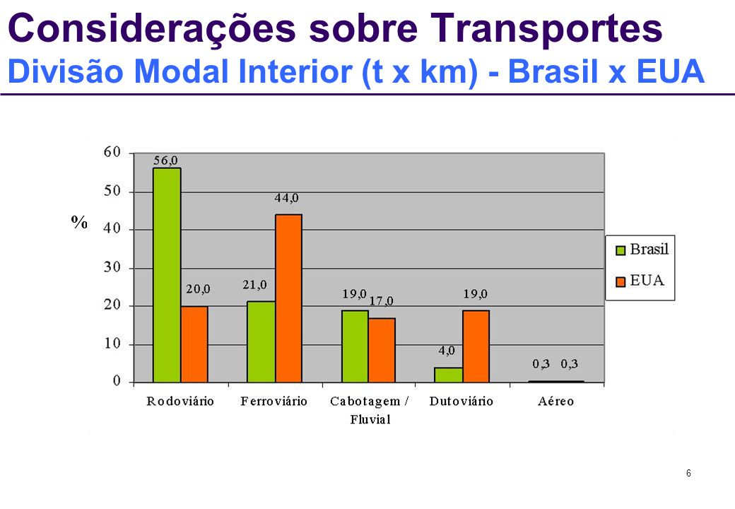 Considerações sobre Transportes Divisão Modal Interior (t x km) - Brasil x EUA