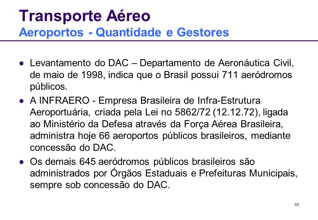 Transporte Aéreo Aeroportos - Quantidade e Gestores