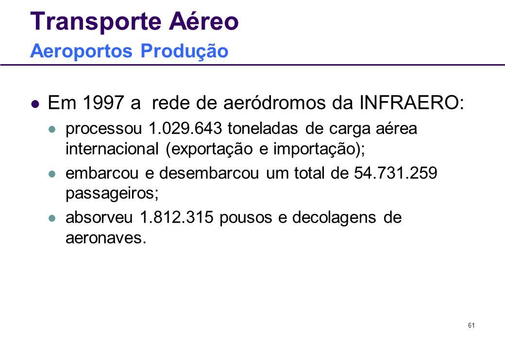 Transporte Aéreo Aeroportos Produção