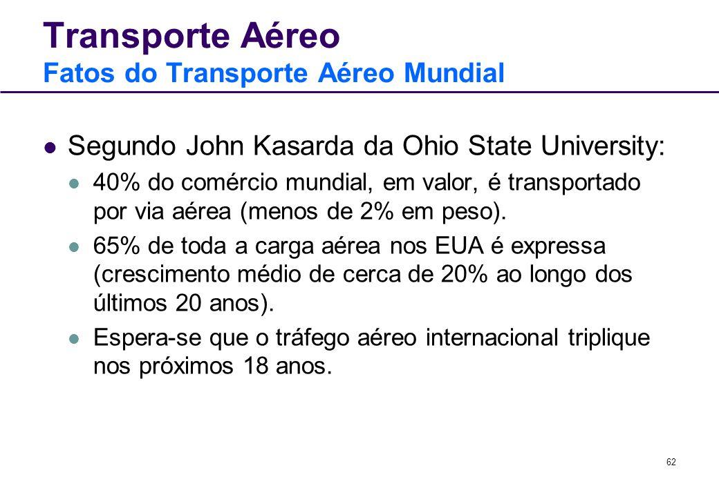 Transporte Aéreo Fatos do Transporte Aéreo Mundial
