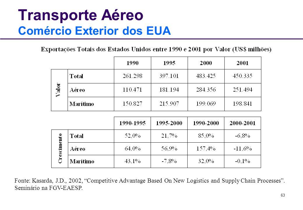 Transporte Aéreo Comércio Exterior dos EUA