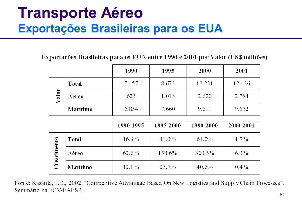 Transporte Aéreo Exportações Brasileiras para os EUA