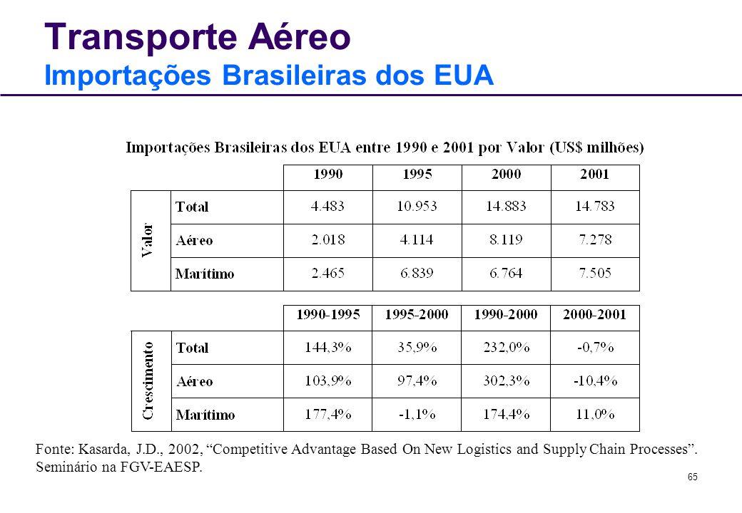 Transporte Aéreo Importações Brasileiras dos EUA
