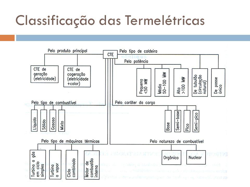 Classificação das Termelétricas