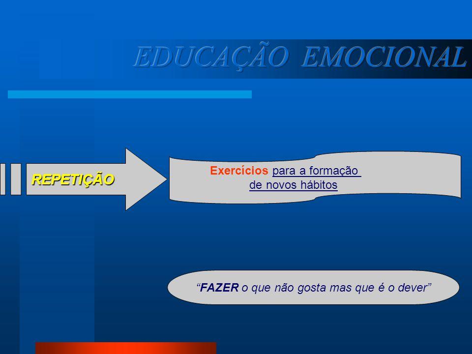 EDUCAÇÃO EMOCIONAL REPETIÇÃO Exercícios para a formação