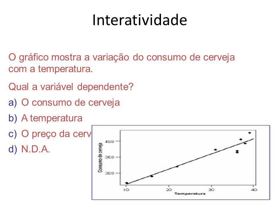 Interatividade O gráfico mostra a variação do consumo de cerveja com a temperatura. Qual a variável dependente