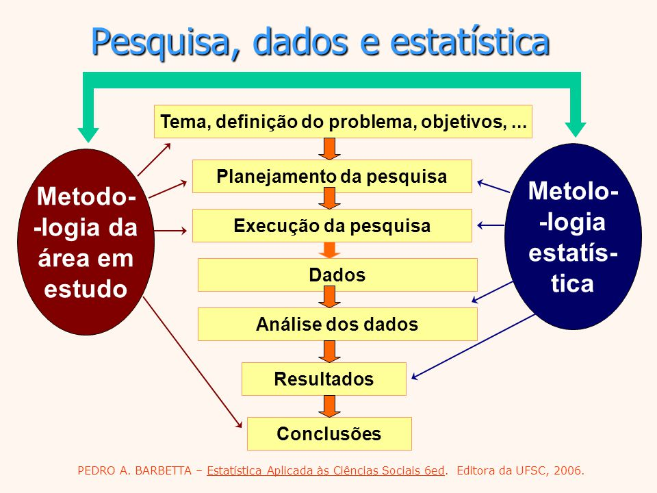 Pesquisa, dados e estatística