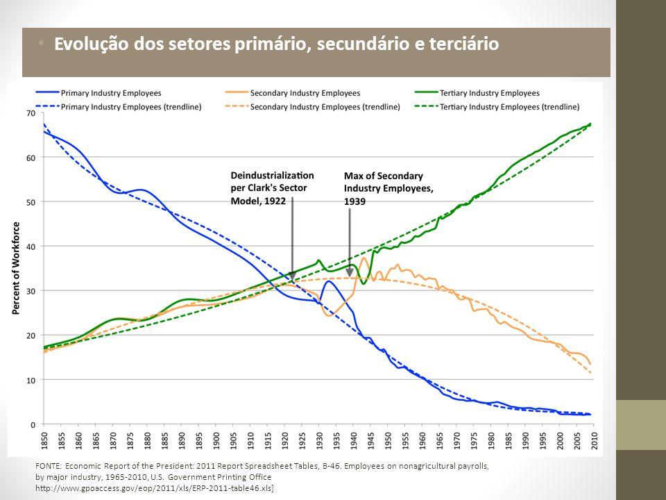 Evolução dos setores primário, secundário e terciário