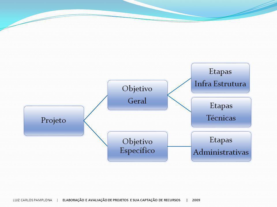 Projeto Objetivo. Geral. Infra Estrutura. Etapas. Técnicas. Objetivo Específico. Administrativas.
