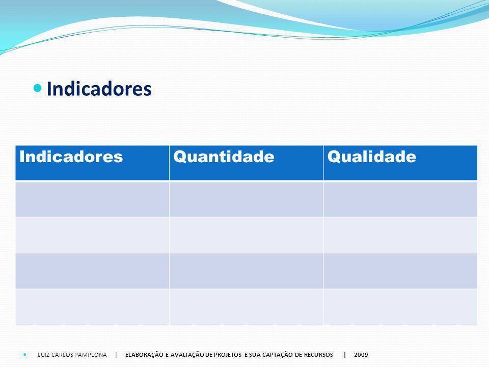 Indicadores Indicadores Quantidade Qualidade