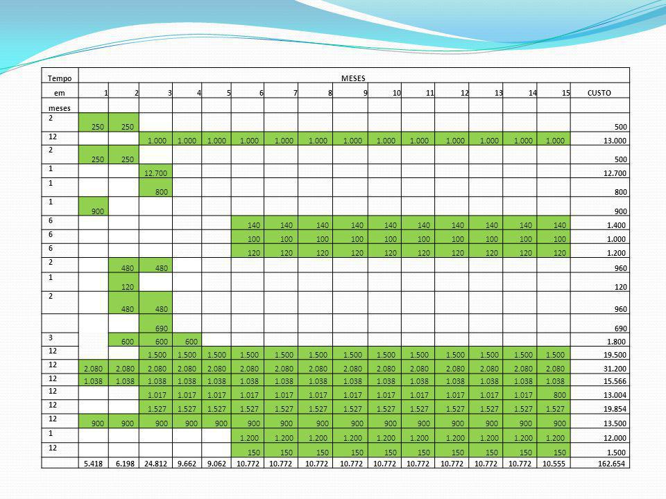 Tempo MESES. em. 1. 2. 3. 4. 5. 6. 7. 8. 9. 10. 11. 12. 13. 14. 15. CUSTO. meses.