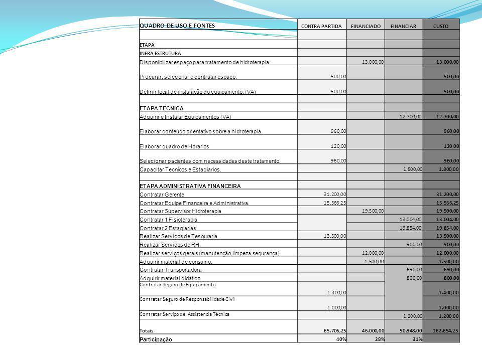 QUADRO DE USO E FONTES CONTRA PARTIDA FINANCIADO FINANCIAR CUSTO ETAPA