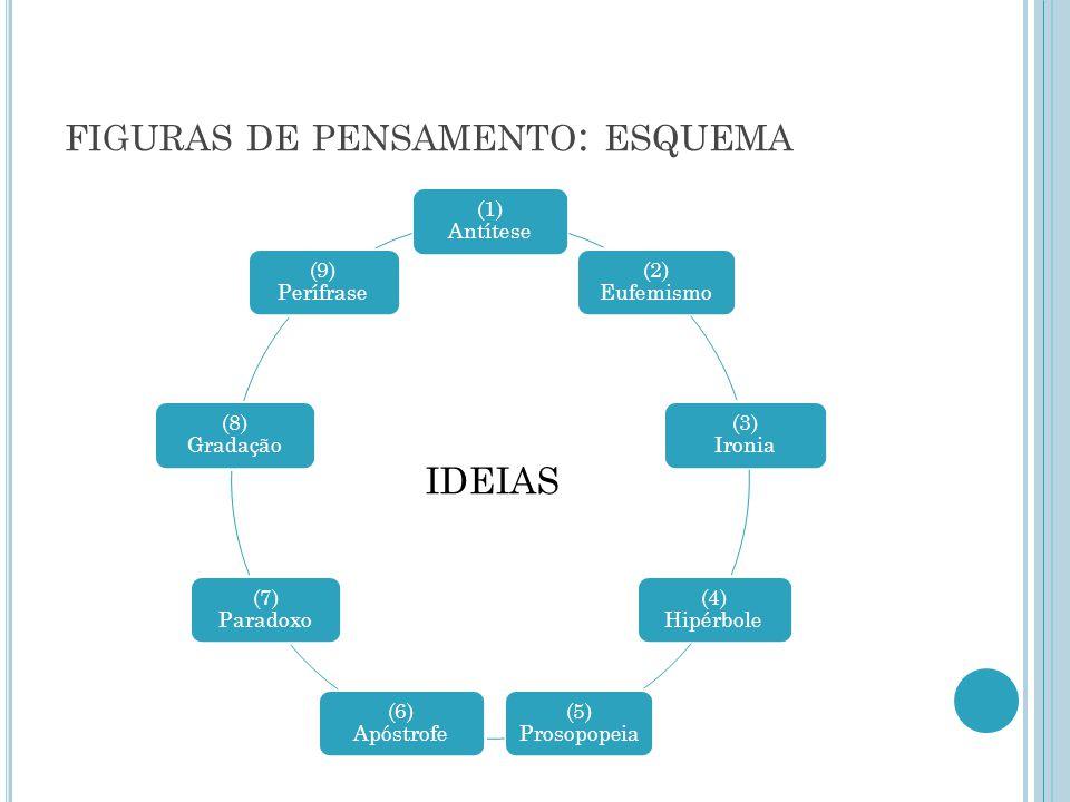 figuras de pensamento: esquema