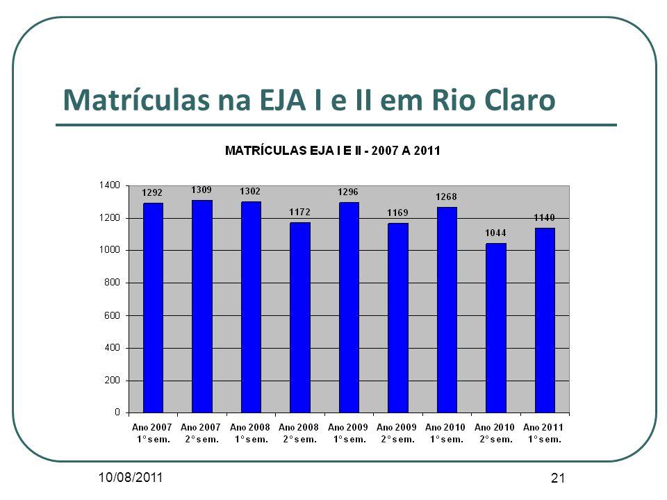 Matrículas na EJA I e II em Rio Claro