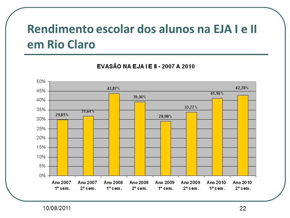 Rendimento escolar dos alunos na EJA I e II em Rio Claro