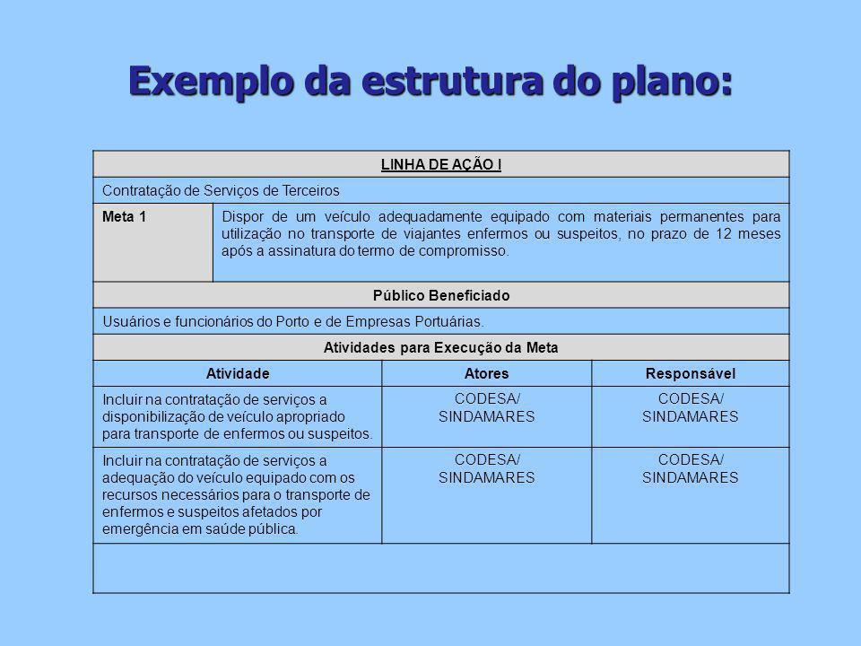 Exemplo da estrutura do plano: Atividades para Execução da Meta