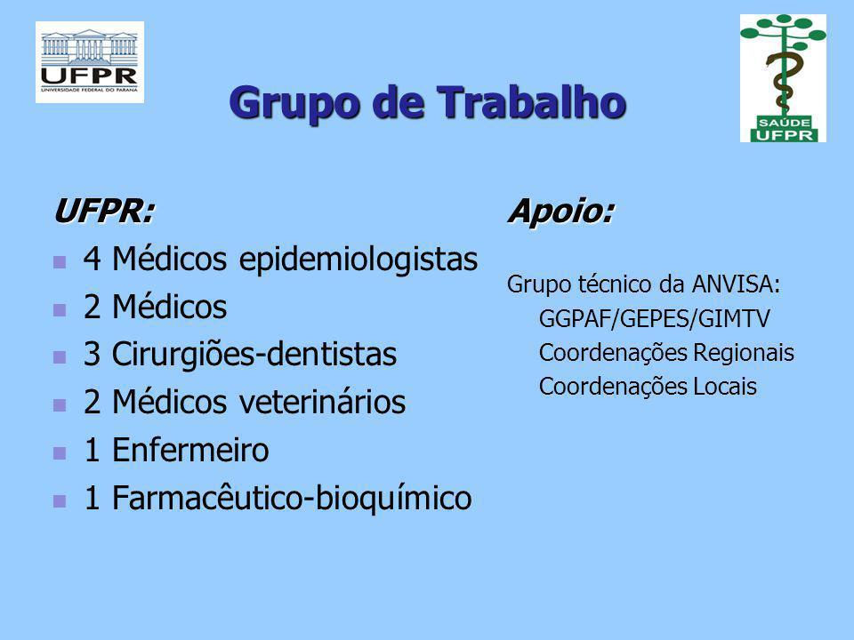 Grupo de Trabalho UFPR: 4 Médicos epidemiologistas 2 Médicos
