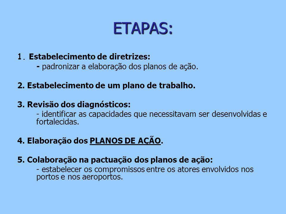 ETAPAS: 1. Estabelecimento de diretrizes: