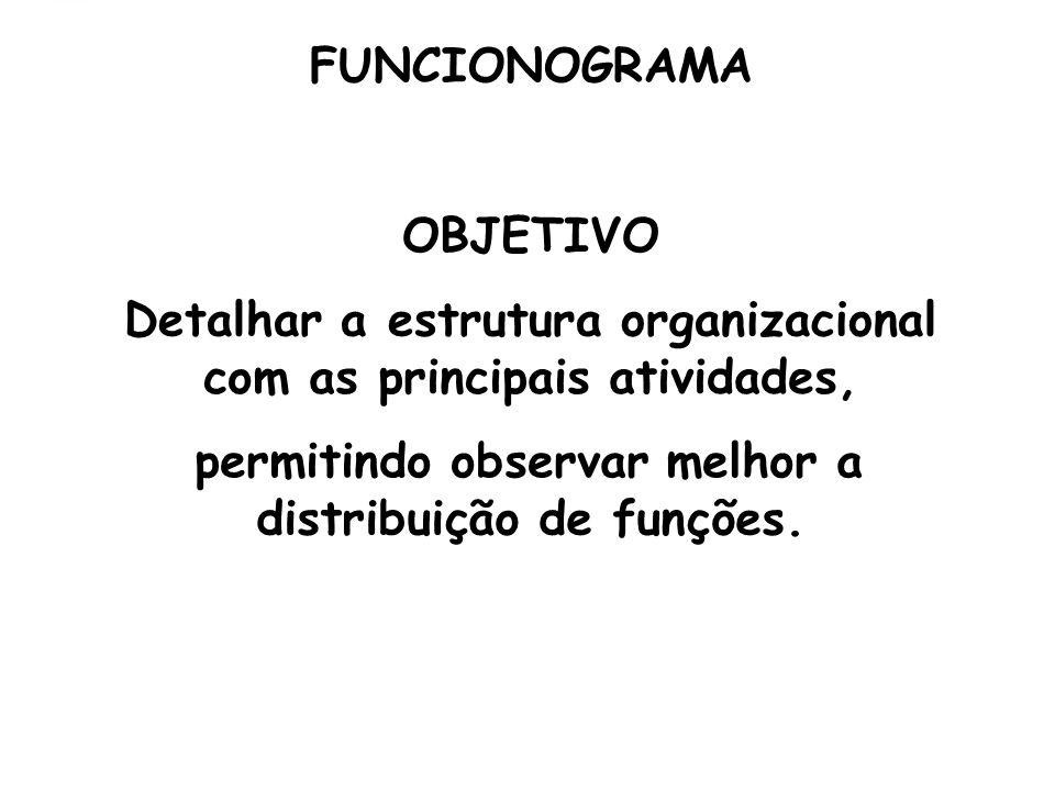 FUNCIONOGRAMA OBJETIVO. Detalhar a estrutura organizacional. com as principais atividades, permitindo observar melhor a.