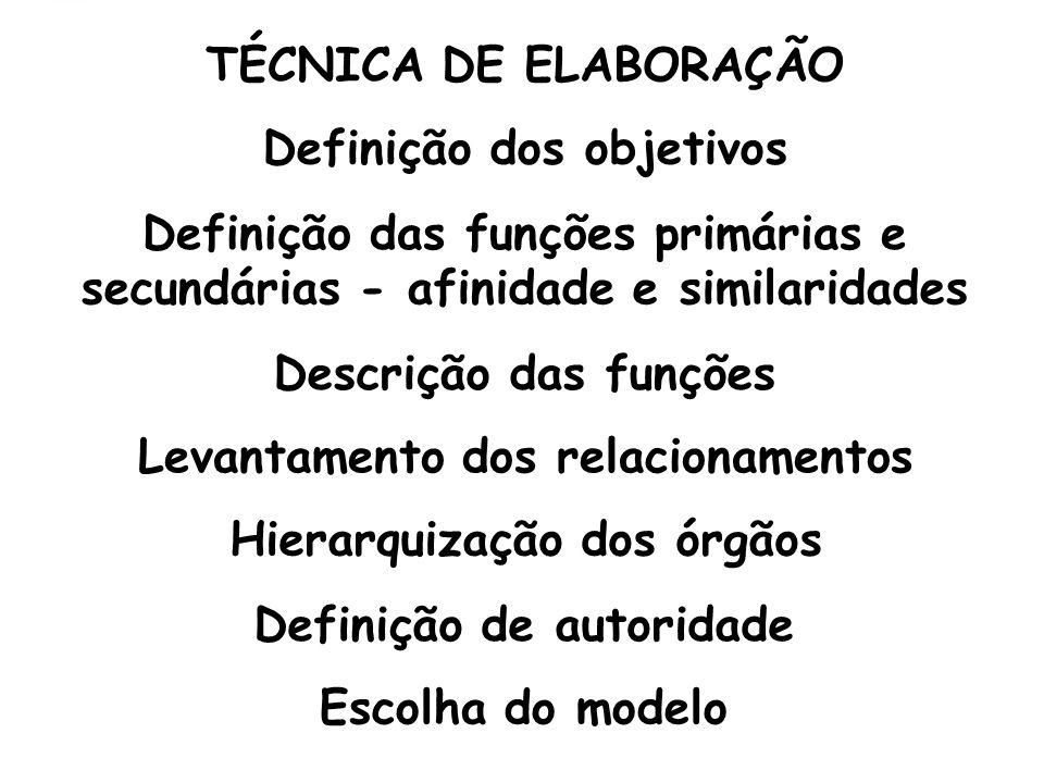 TÉCNICA DE ELABORAÇÃO Definição dos objetivos. Definição das funções primárias e. secundárias - afinidade e similaridades.