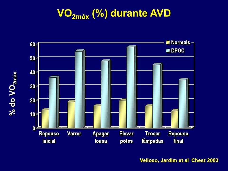 VO2máx (%) durante AVD % do VO2máx Velloso, Jardim et al Chest 2003