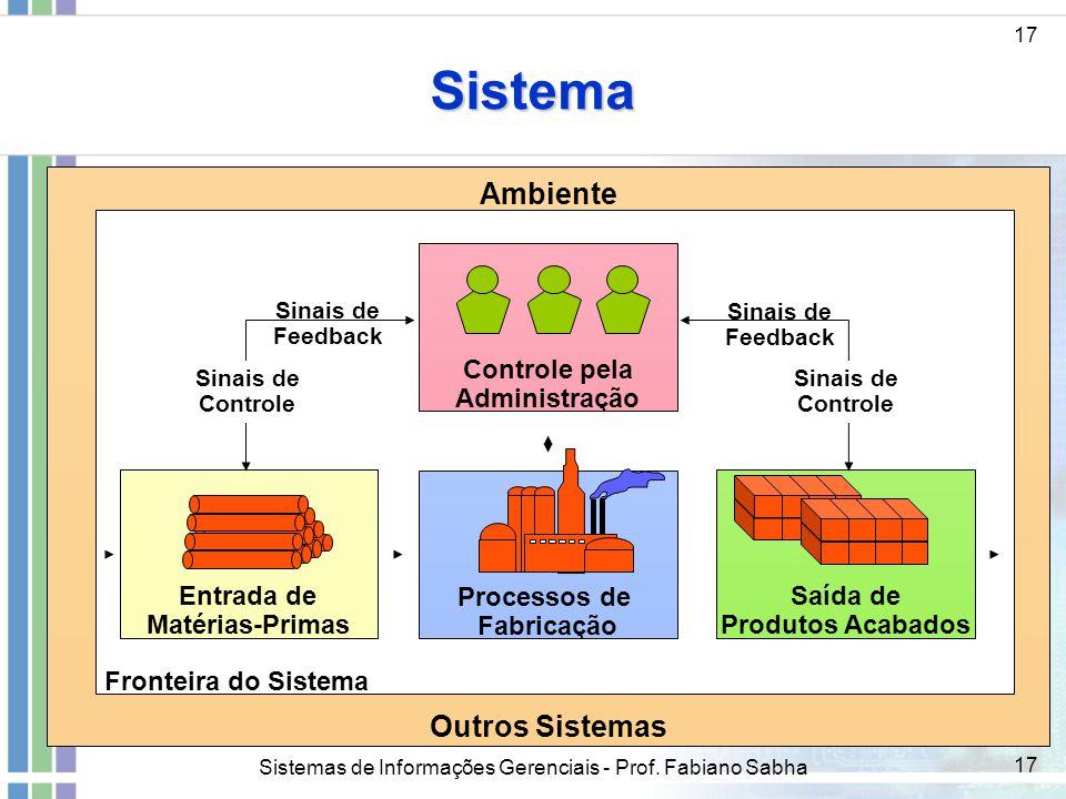 Sistema Ambiente Outros Sistemas Processos de Fabricação Entrada de