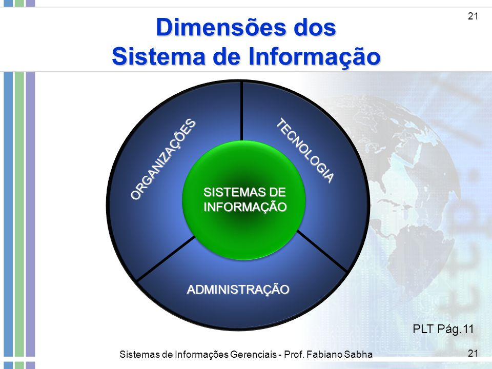 Dimensões dos Sistema de Informação
