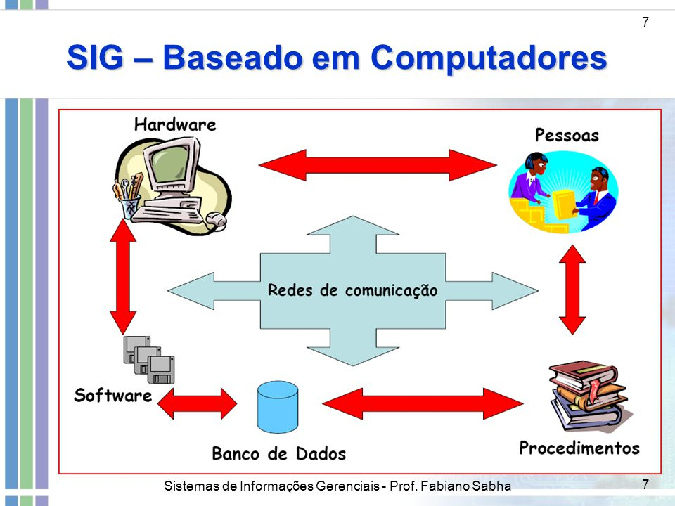 SIG – Baseado em Computadores