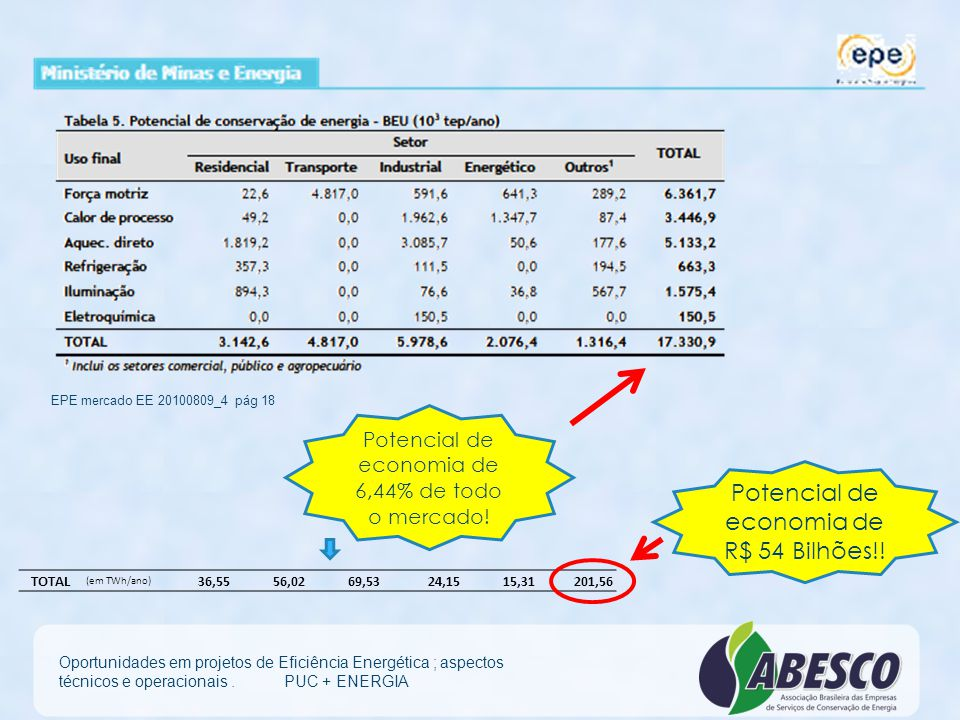 Potencial de economia de R$ 54 Bilhões!!