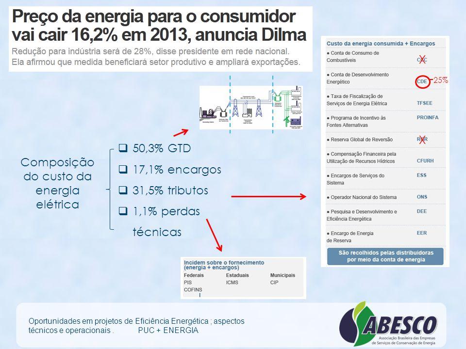 Composição do custo da energia elétrica